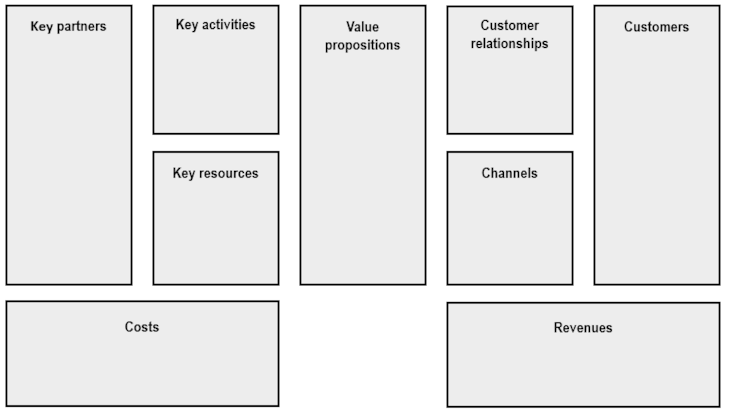 Business model canvas examples - David Hodder