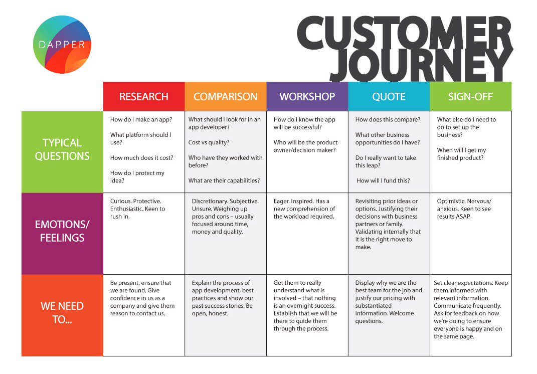 Website Customer Experience User Journey Examples