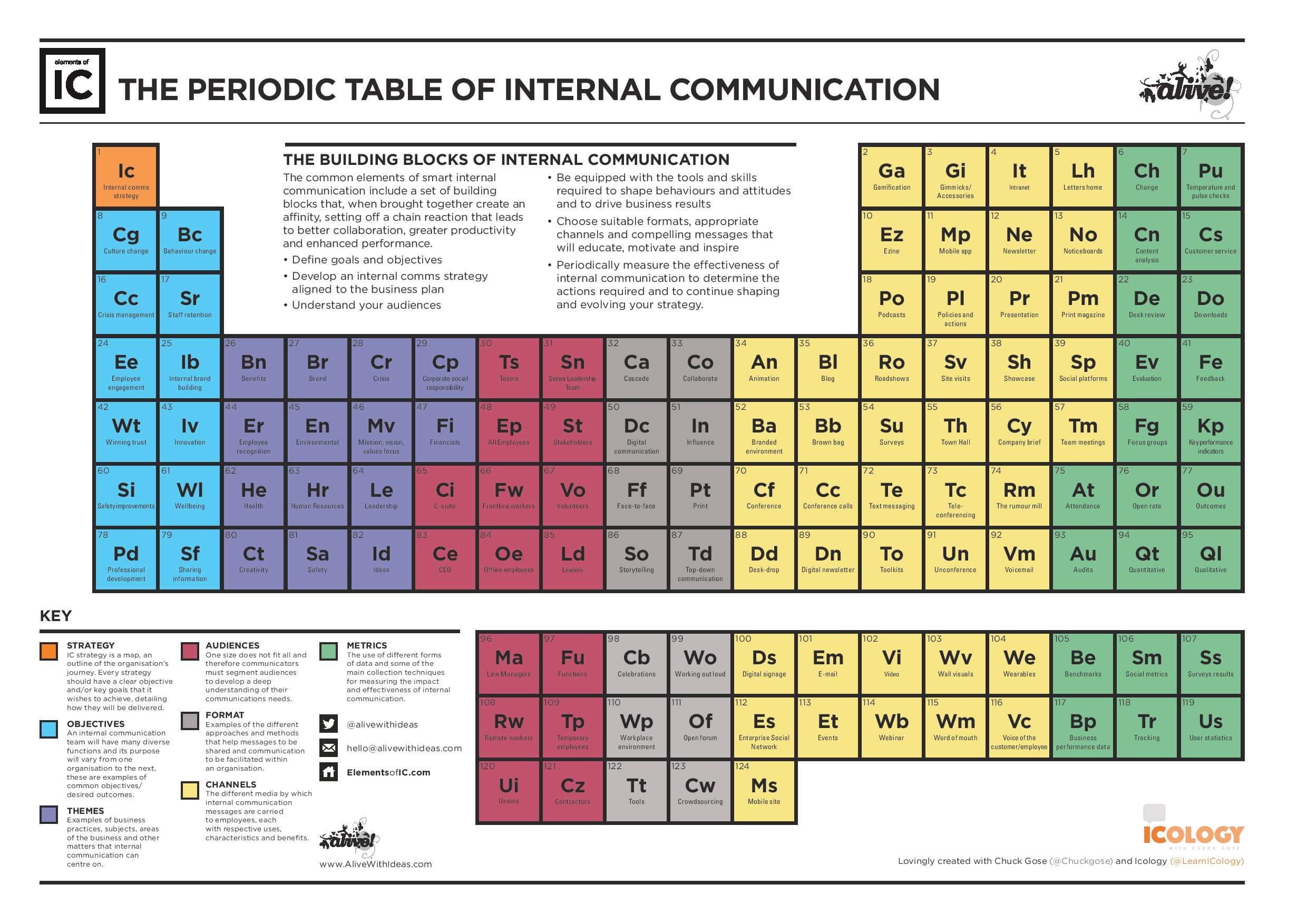 The periodic table of internal communications