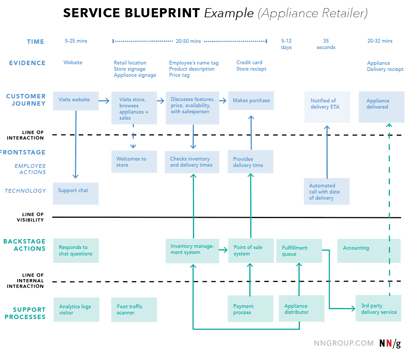 Website customer experience user journey examples david hodder service blueprint example malvernweather Image collections