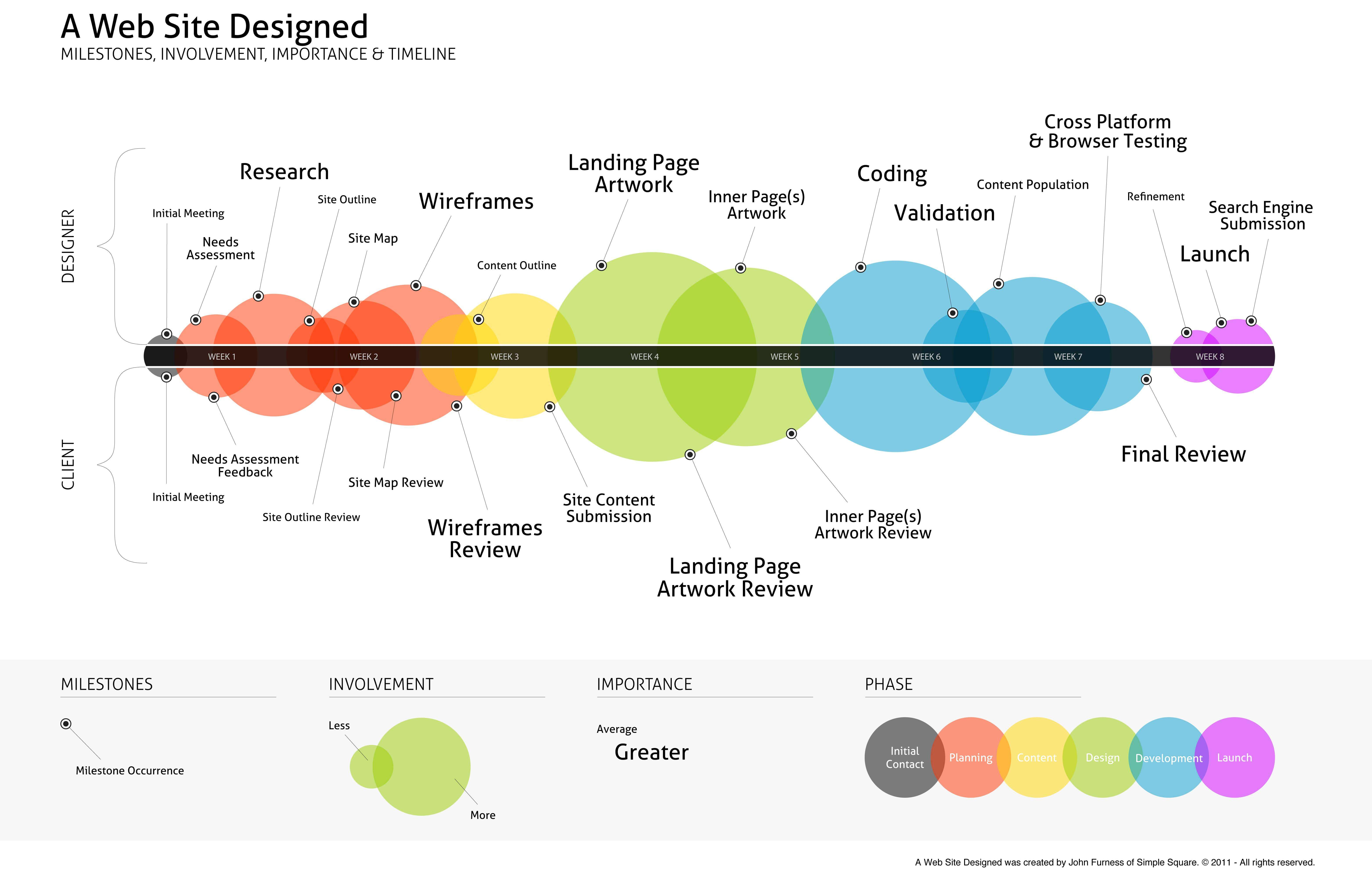 Website design and development stages