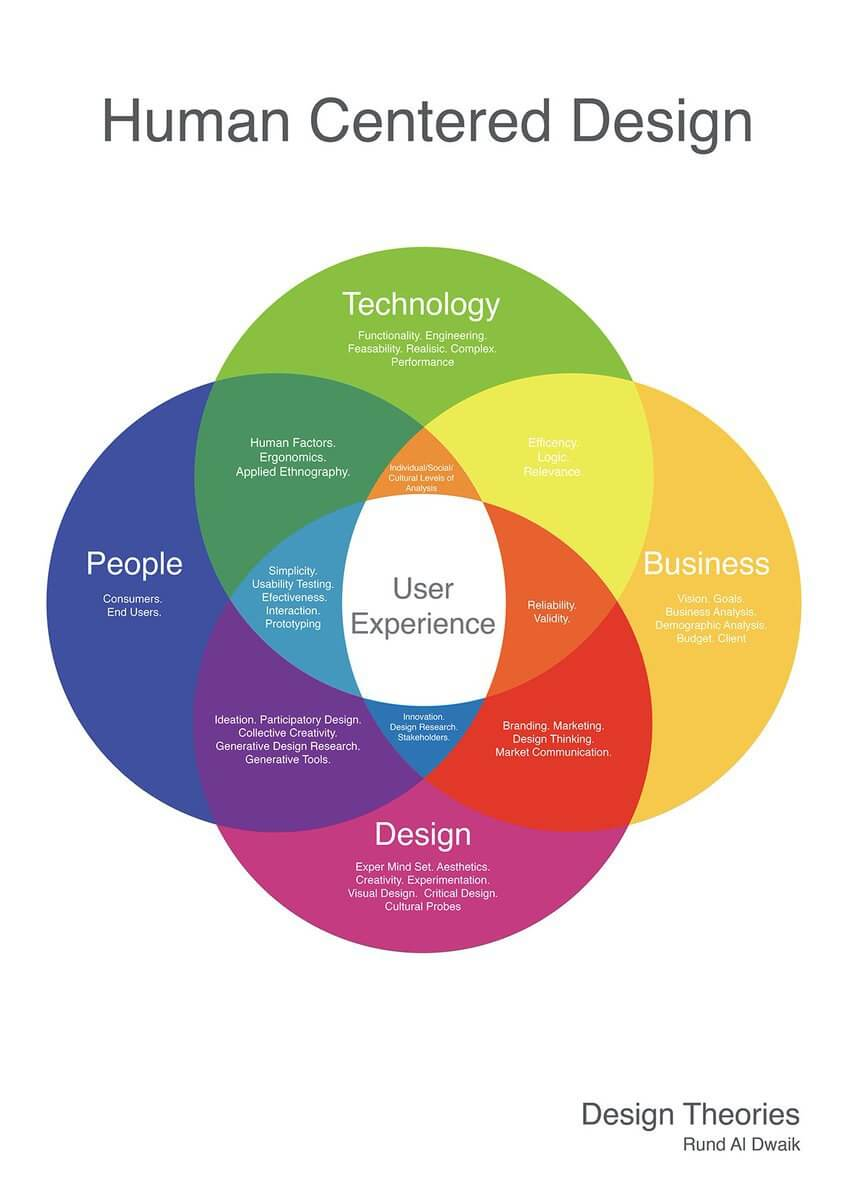 Human Centred Design