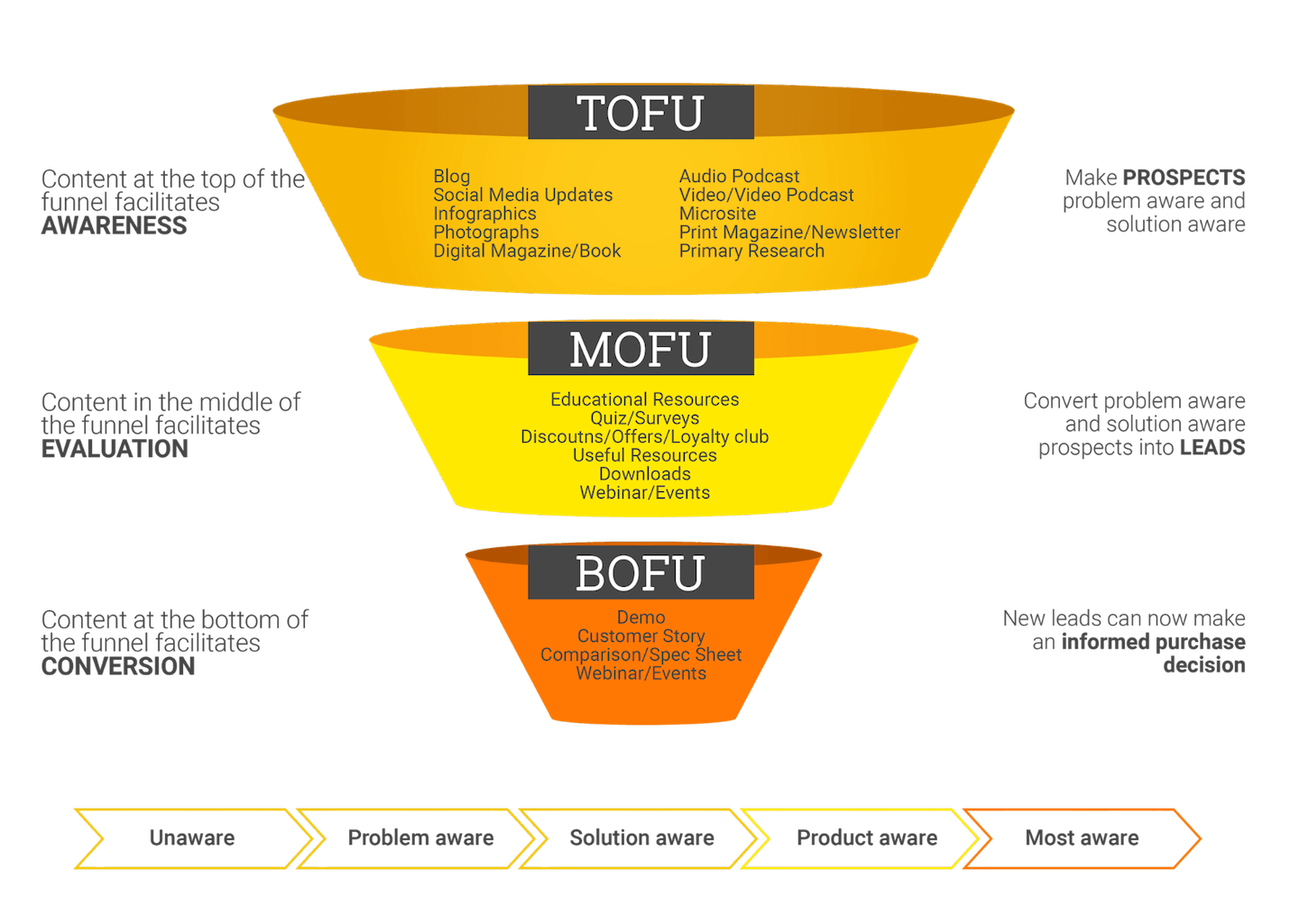 Content Marketing Funnel Psychology