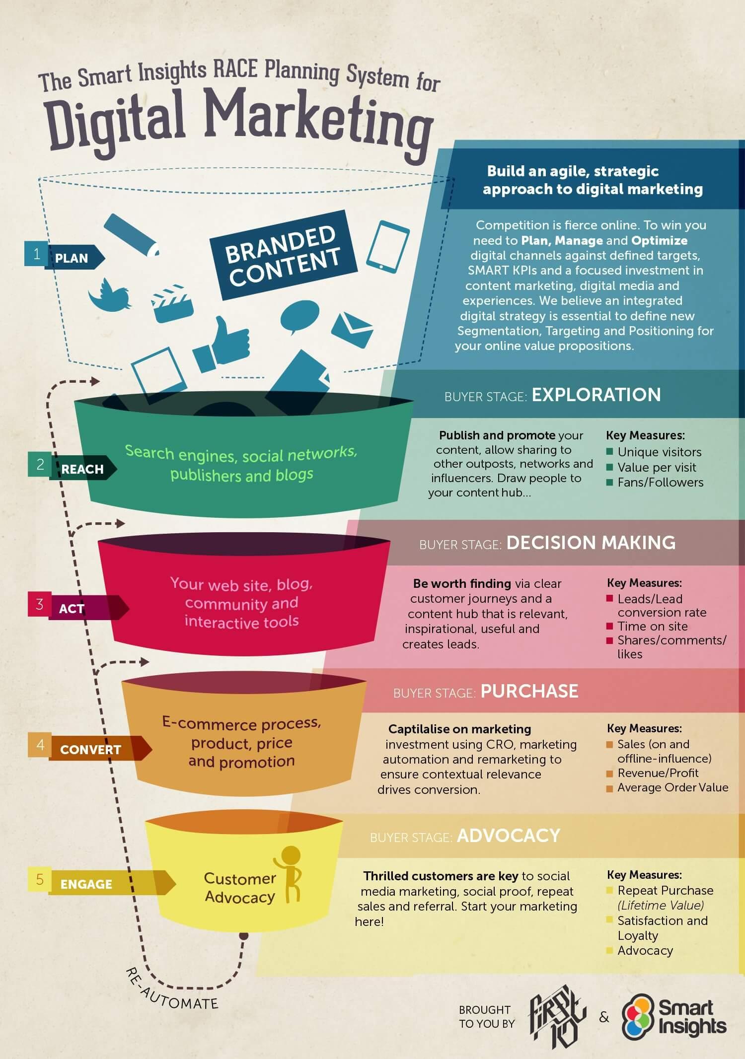 Digital Marketing Funnel Example