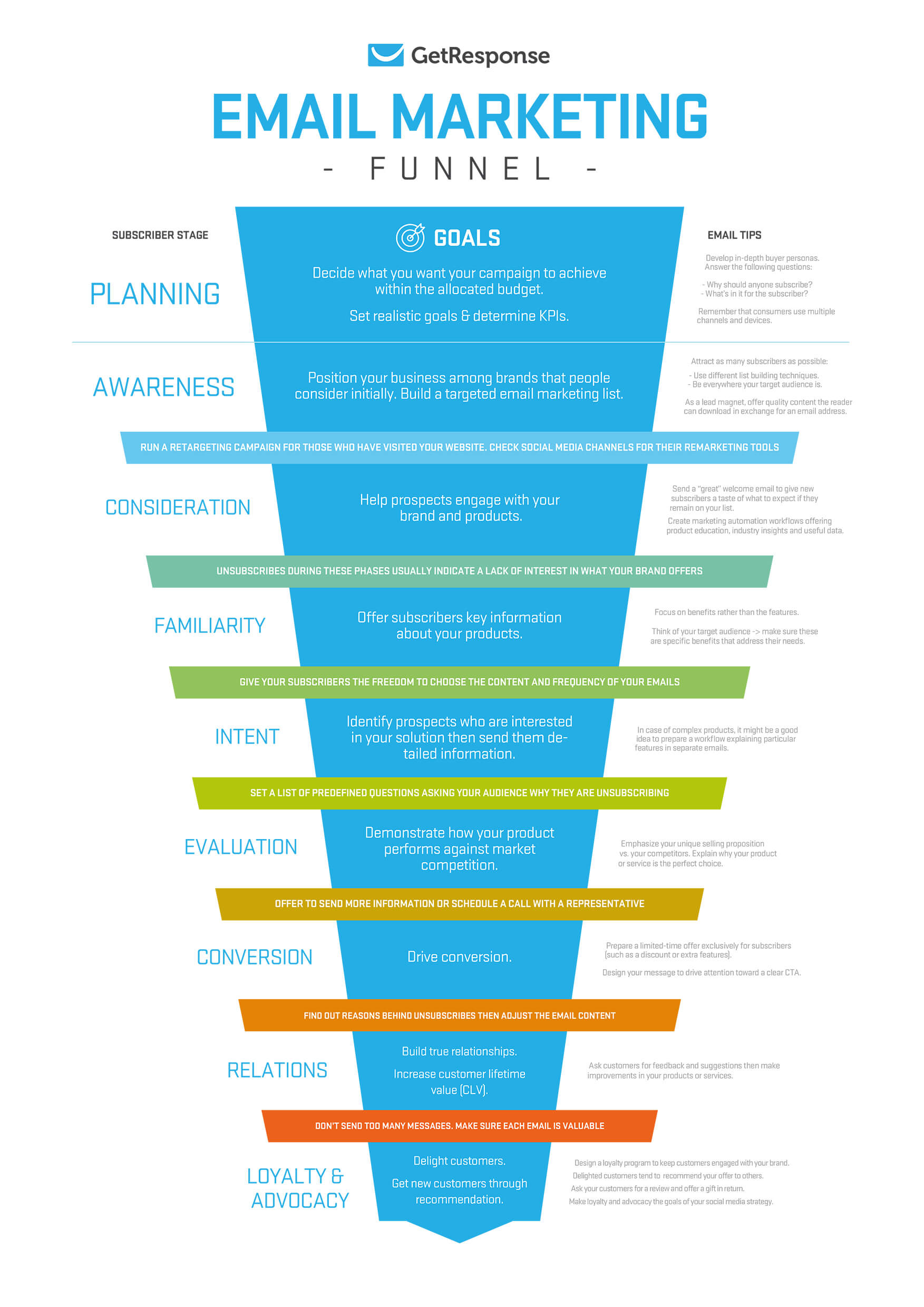 Email Marketing Funnel Example