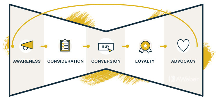 Email Marketing Funnel Exmaple