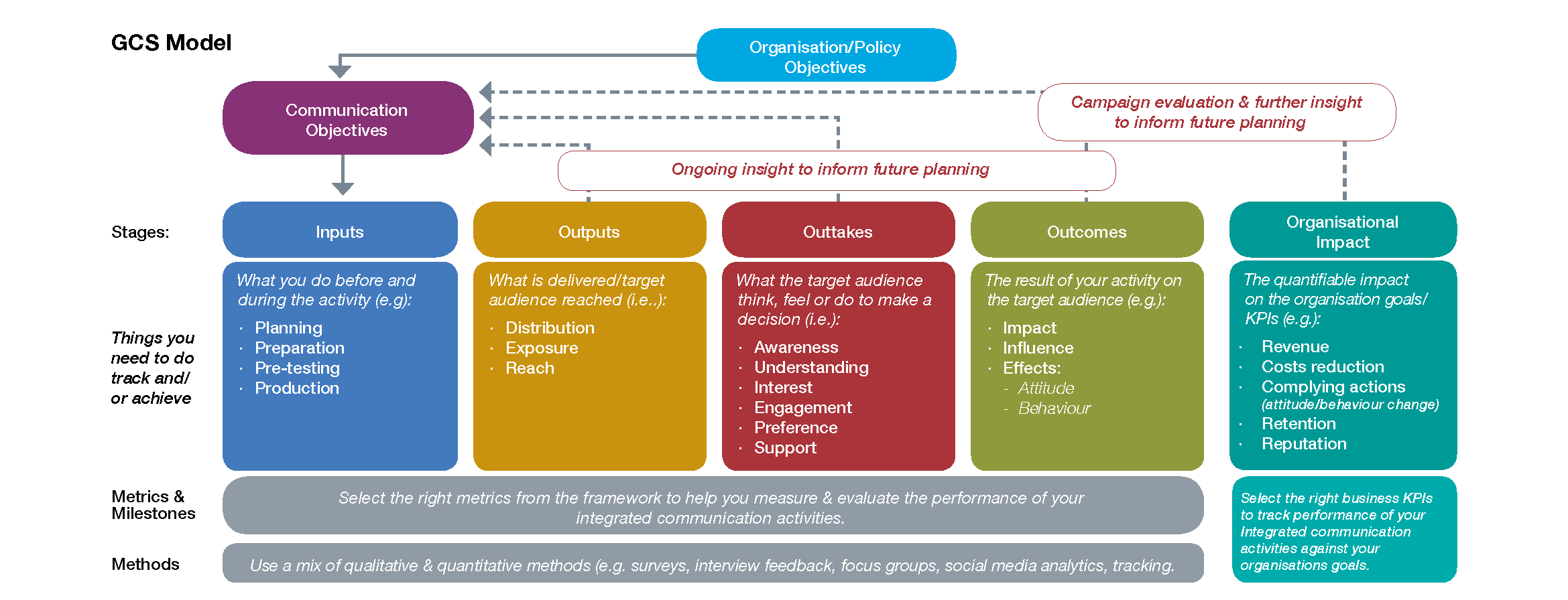 Inputs Outputs Outcomes GCS