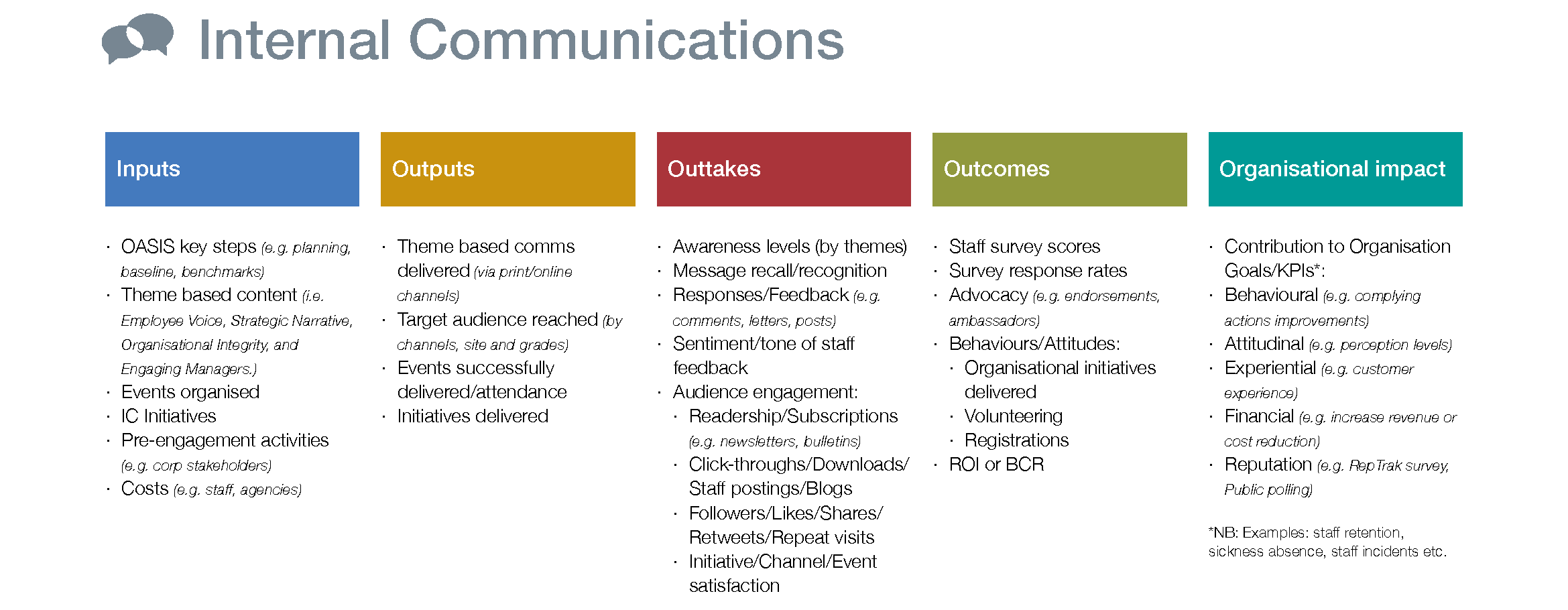 Inputs Outputs Outcomes Internal