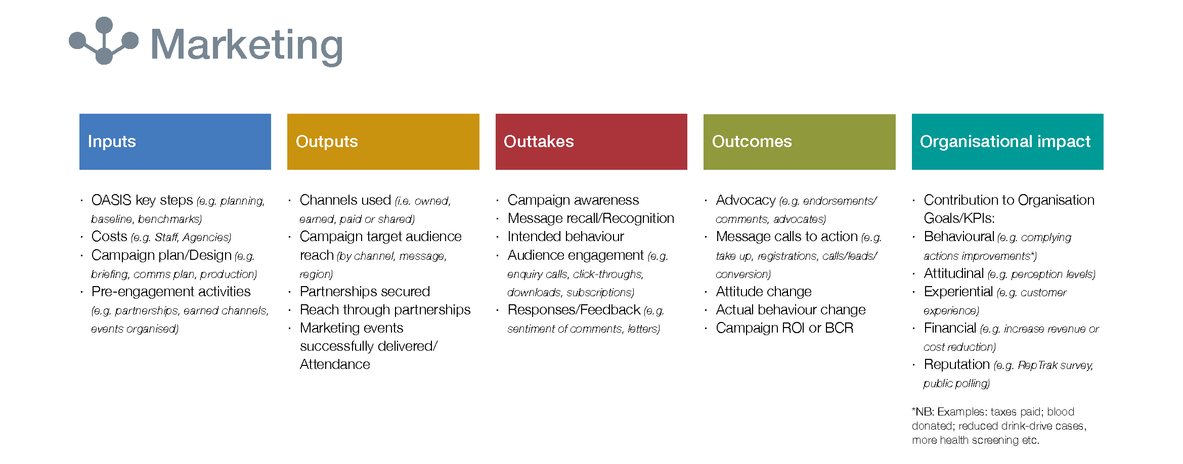 Inputs Outputs Outcomes Marketing