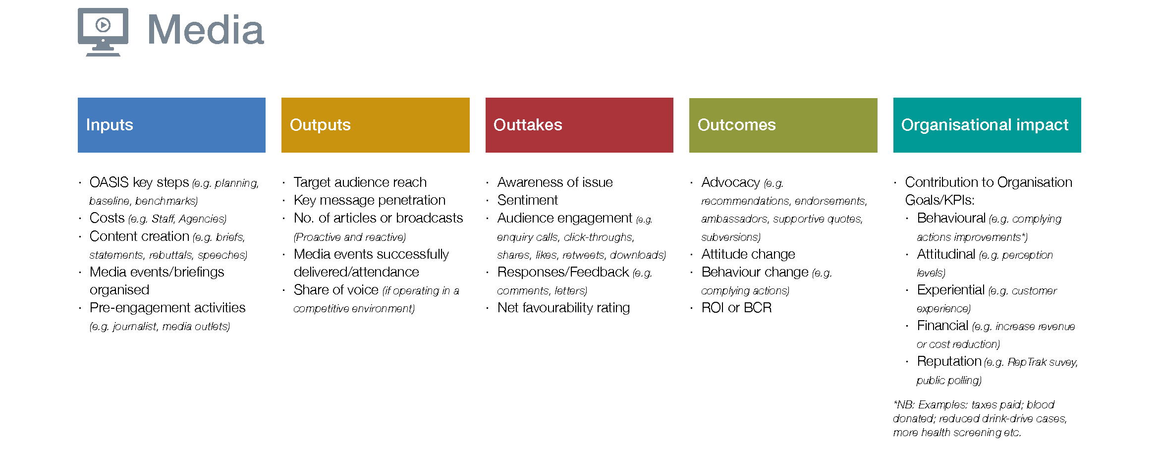 Inputs Outputs Outcomes Media