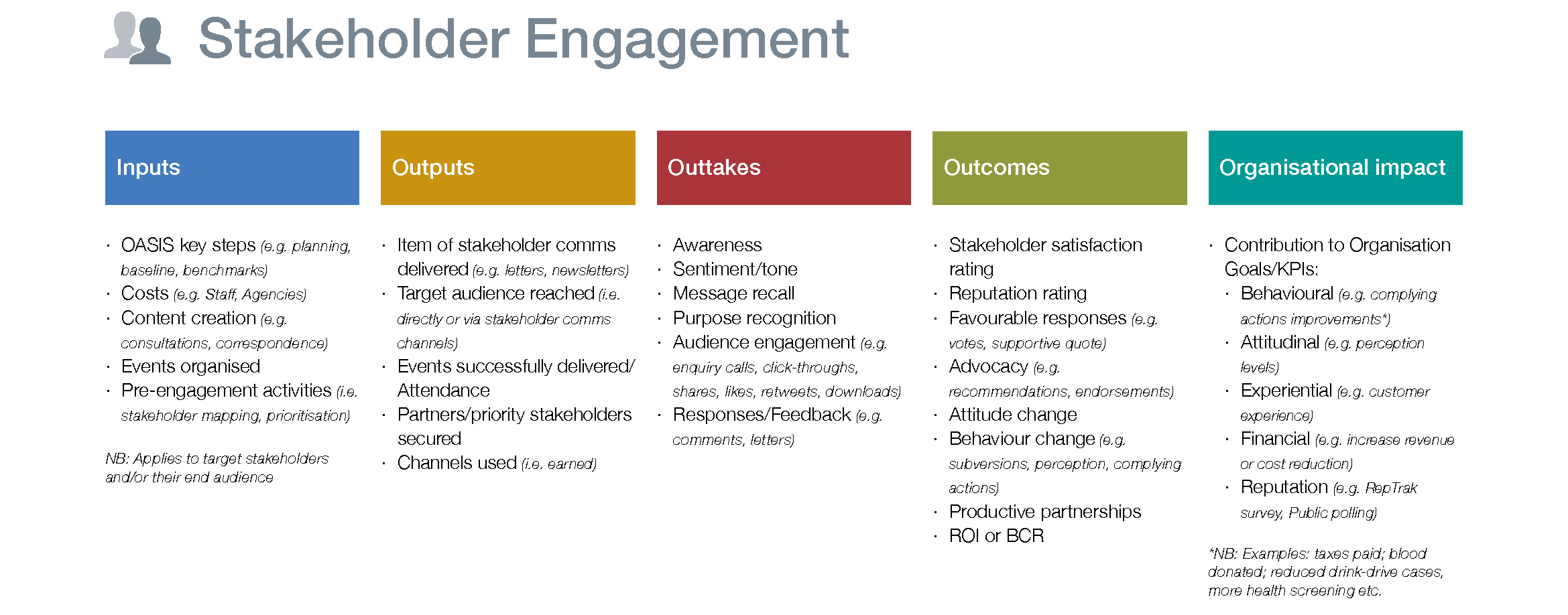 Inputs Outputs Outcomes Stakeholder