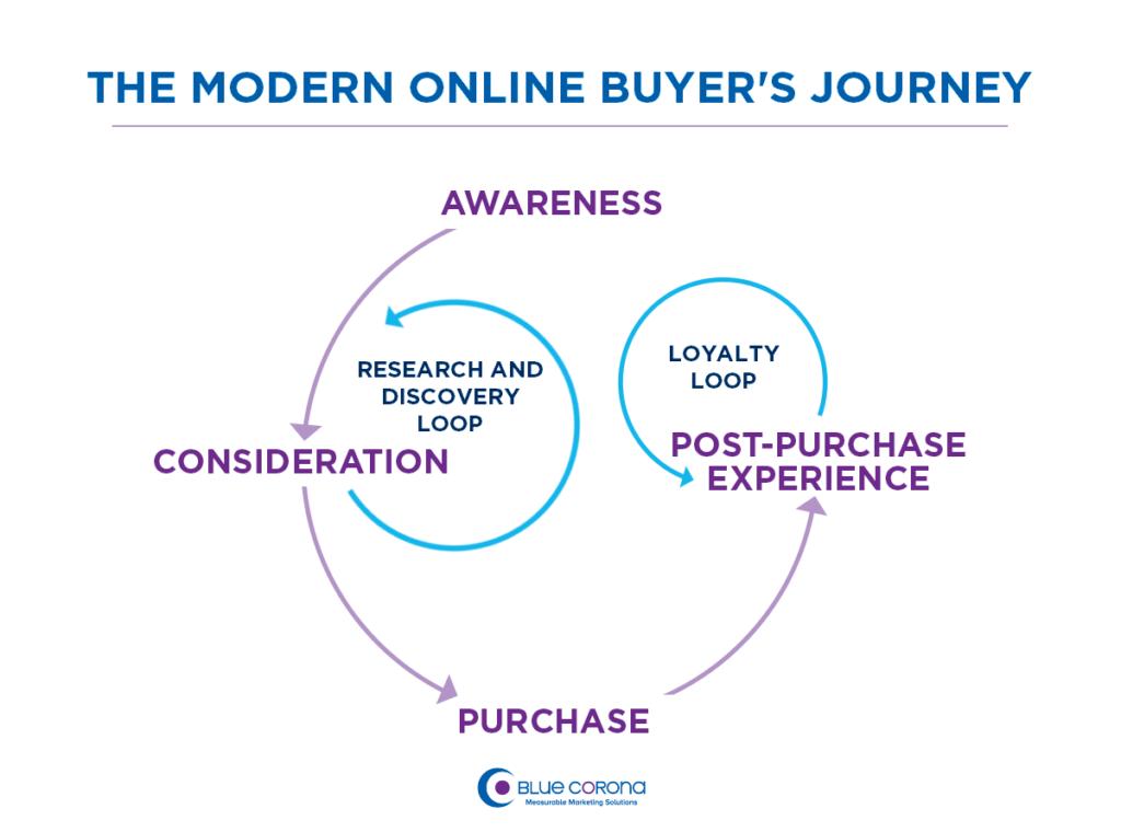 Online Buyers Journey
