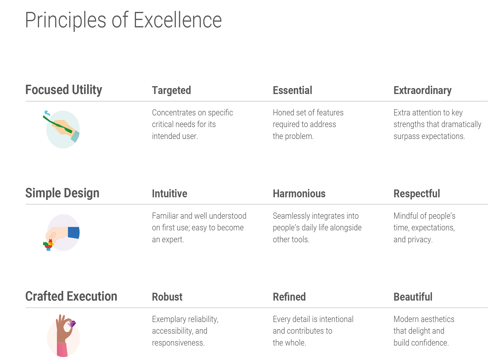 Product Excellence Principles