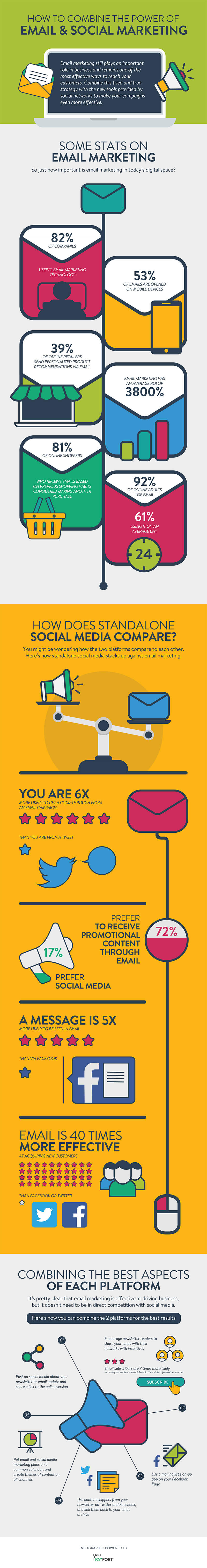 Email and Social Media Marketing Infographic