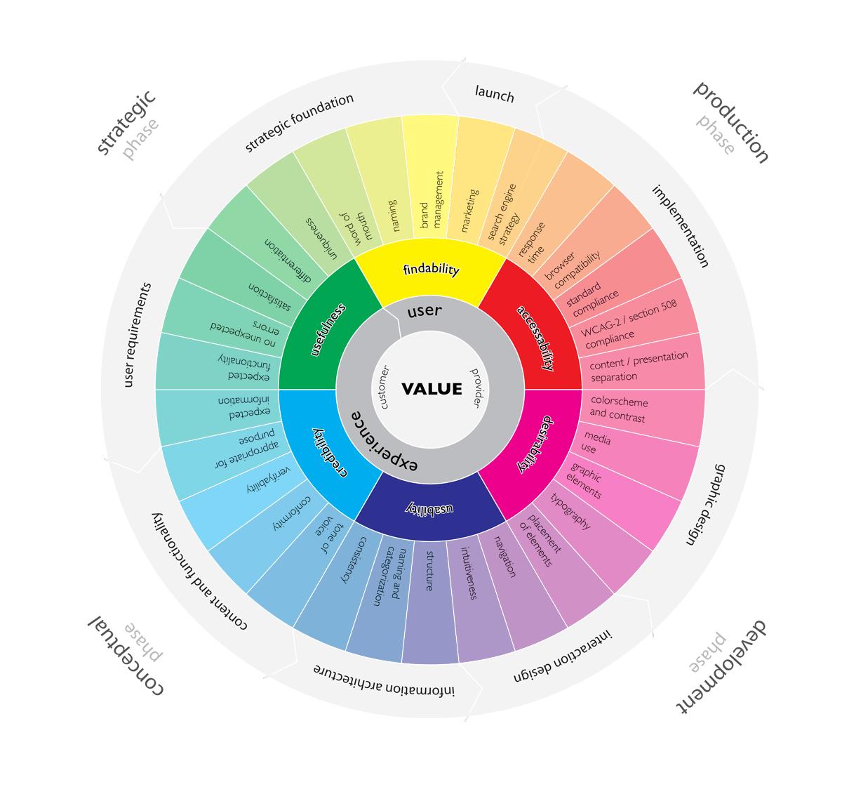 David Hodder - Website User Experience Wheel